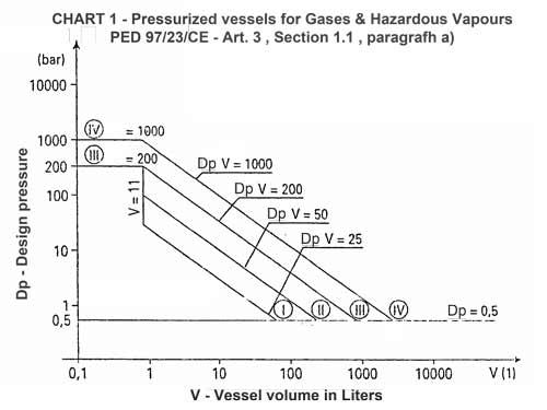 Récipients sous pression pour gaz et vapeurs dangereuses