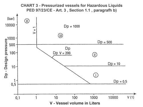 Récipients sous pression pour liquides dangereux