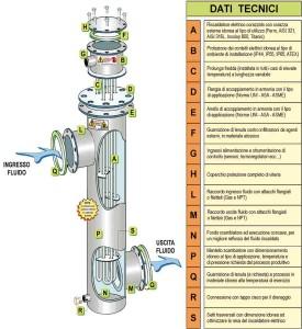 Échangeurs de chaleur air/gaz et panneaux de contrôle ATEX