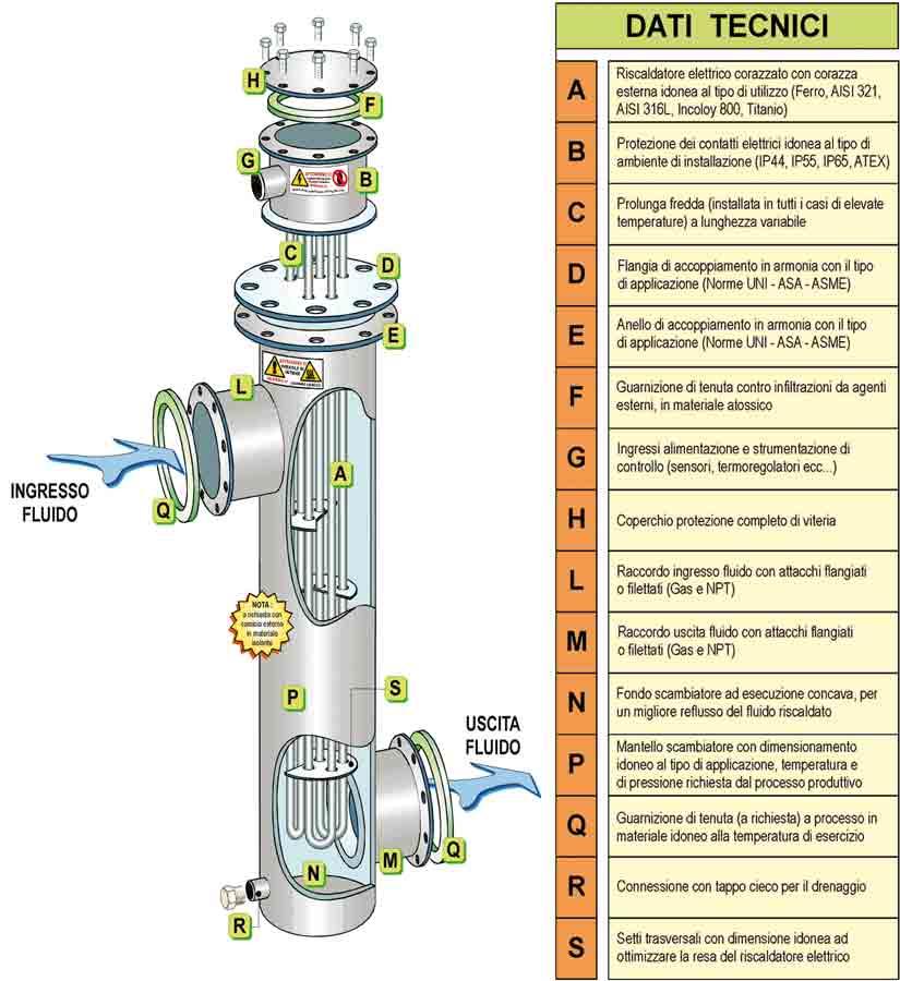 Échangeurs de chaleur air / gaz