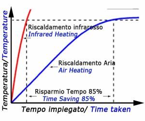 Résistances en céramique infrarouges