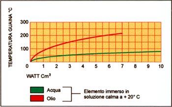 Température de surface atteinte par la gaine externe