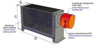 Thermoconvecteurs d'air statique