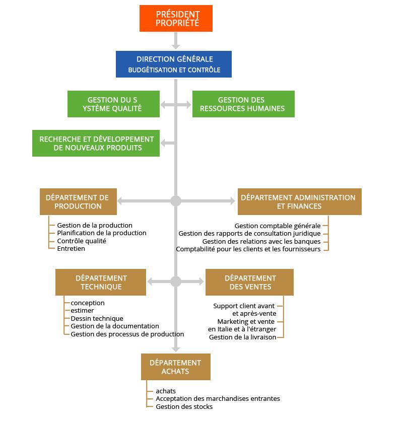 Organisation corporatif de l'usine Tre C - Everwatt